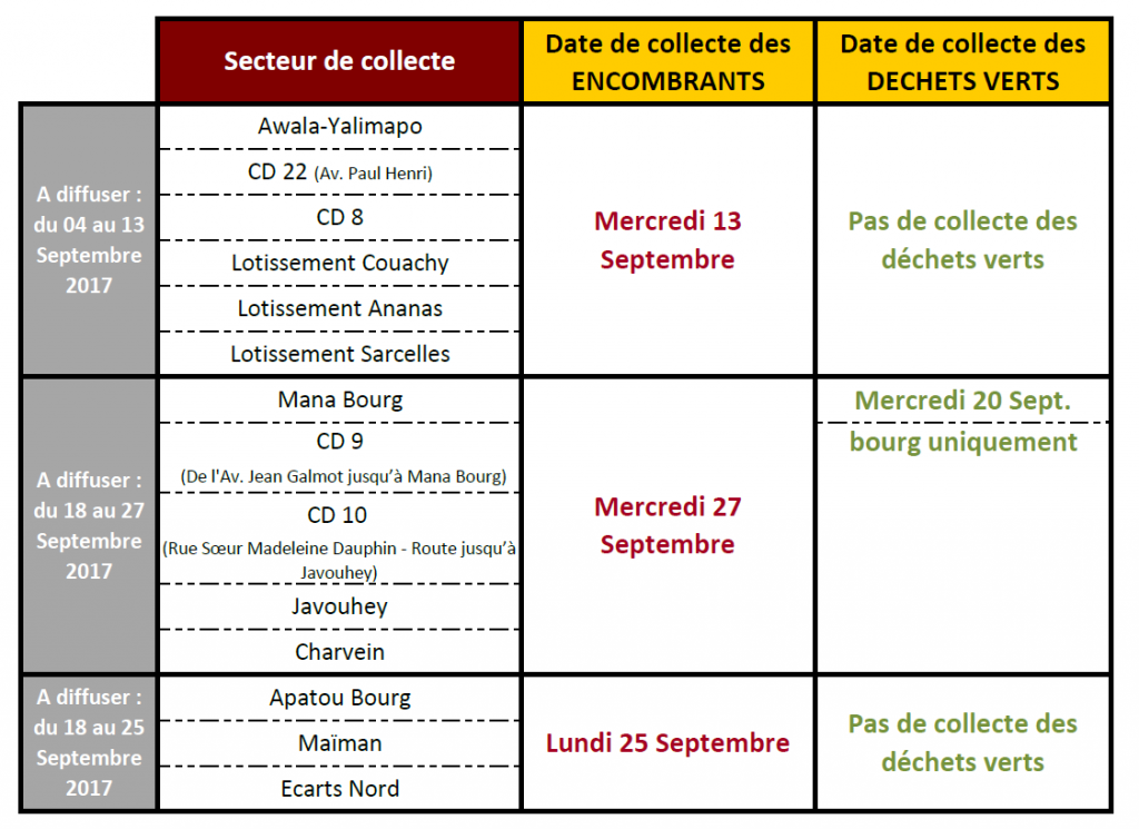 Dates de collecte Apatou Mana Awala Septembre
